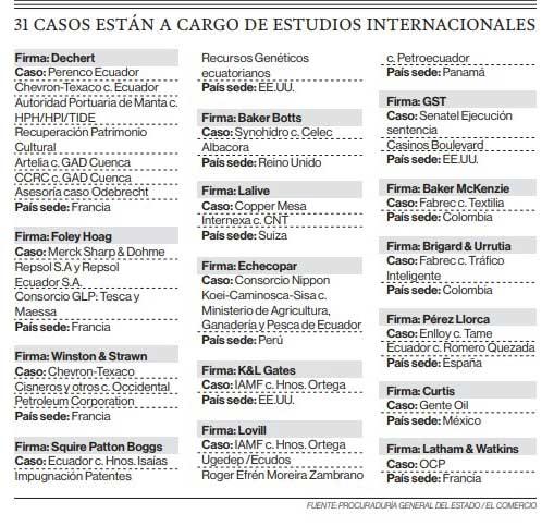 Ecuador confía su defensa a 15 estudios internacionales