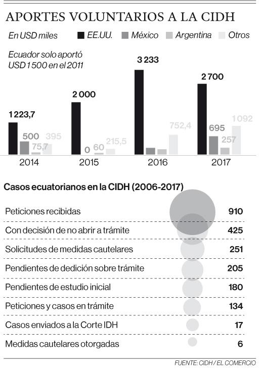 Ecuador aportó USD 1 500 a la CIDH durante ocho años