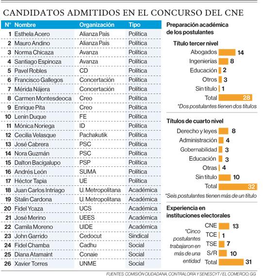 26 personas fueron admitidas para la selección del nuevo CNE