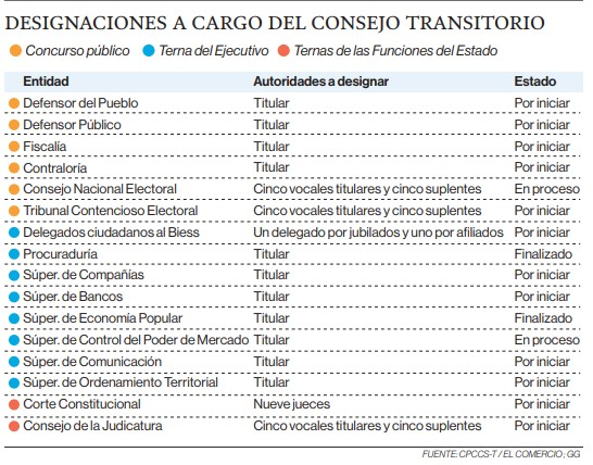 Corte Constitucional, CNE y Judicatura, las prioridades del Cpccs