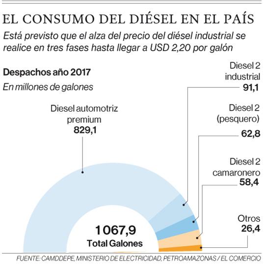 Industriales todavía dependen del diésel en el Ecuador