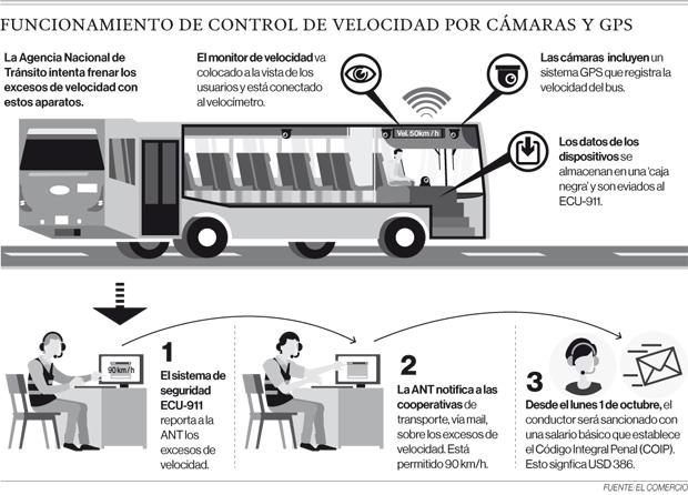 ANT vigilará velocidad de buses, pero hacen falta GPS y cámaras