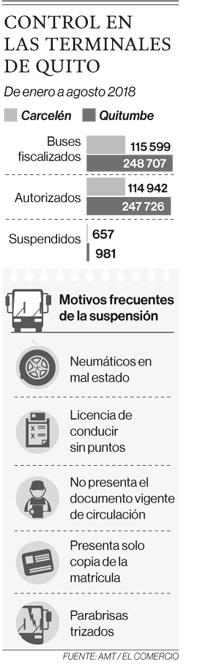 Revisión en terminales detecta fallas en los buses