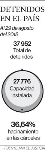 El hacinamiento carcelario se agudizó el 2014 y llega al 36%
