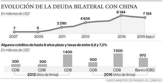 Ecuador prepaga crédito chino del 2011