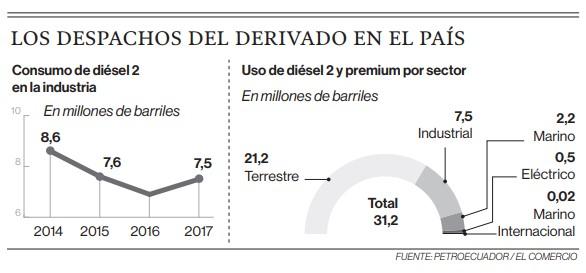 Tres sectores advierten perjuicios si quitan el subsidio al diésel