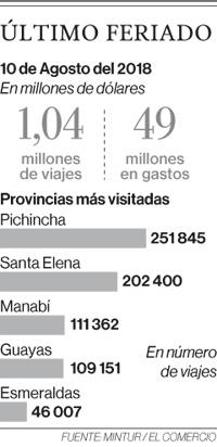 Las playas y Pichincha, los más visitados