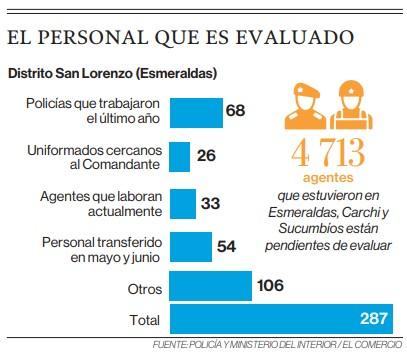 Solo 5,7% de policías en frontera norte, evaluado