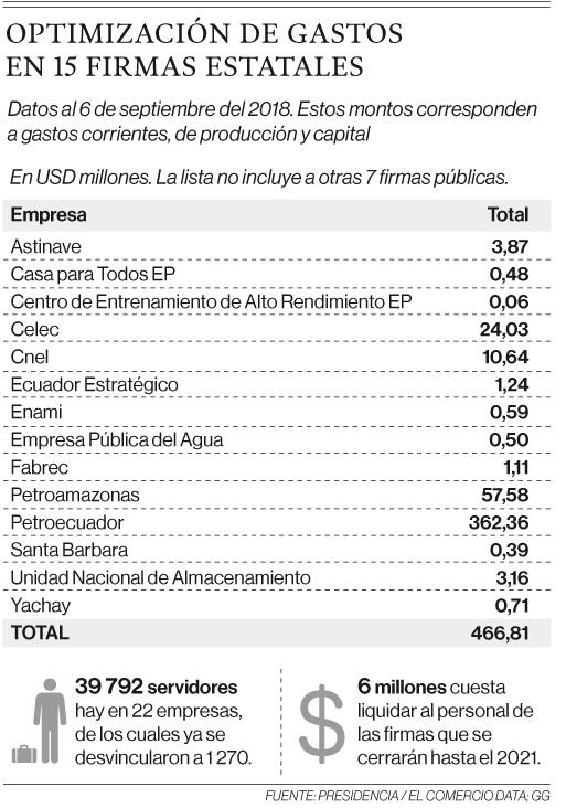 Firmas ineficientes o que viven del Fisco, a liquidación o fusión