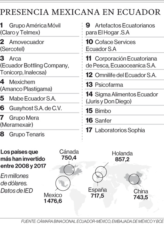 México es el que más invierte en Ecuador