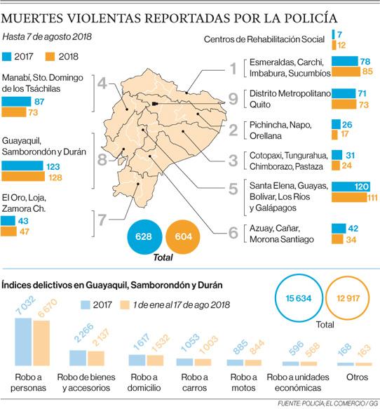 La violencia de los delitos moviliza a militares y policías