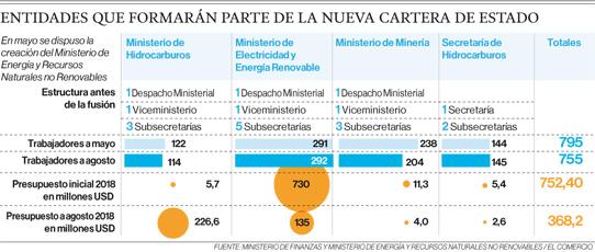 Tres sectores claves, en un solo Ministerio