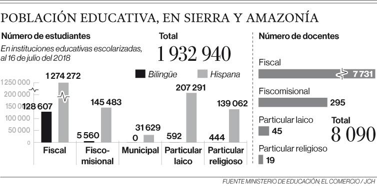 El sistema intercultural bilingüe se reactiva en el Ecuador