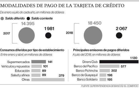 Ecuatorianos usan más el crédito diferido de tarjetas