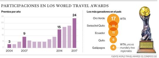 Las lecciones tras ganar un 'Oscar' de turismo en Ecuador