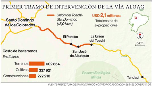USD 2 millones para expropiaciones en la vía Alóag-Santo Domingo