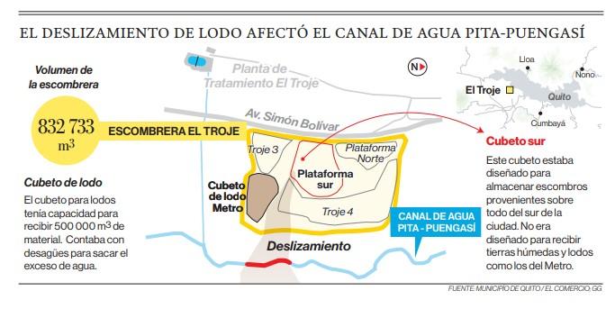 Fallas en el manejo de la Escombrera El Troje se fiscalizarán, en Quito