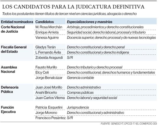 15 abogados inician carrera por vocalìas de nueva Judicatura