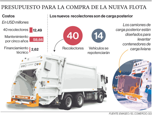 54 camiones más para recolectar la basura de la urbe