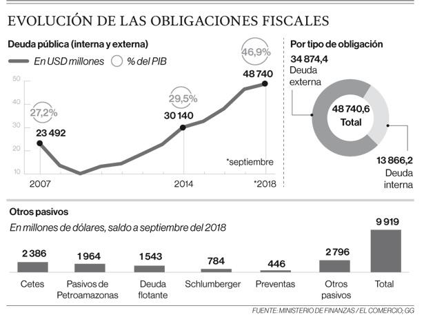 Evolución de las obligaciones fiscales