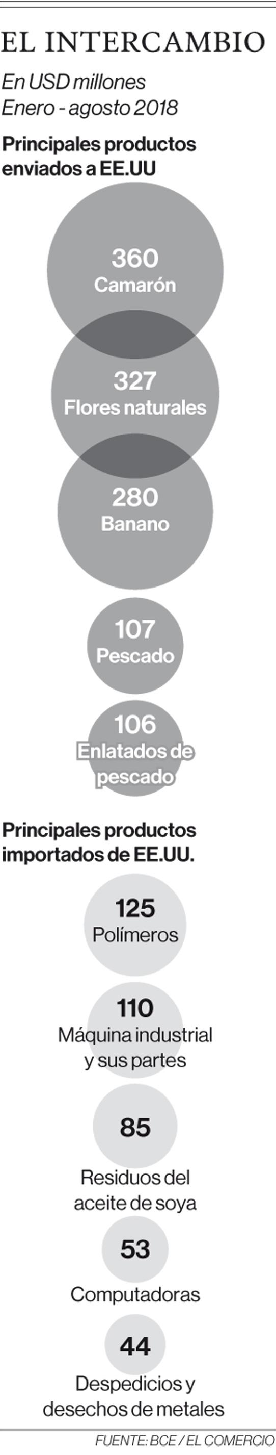 Representantes de la Oficina de Comercio de EE.UU. están en Quito