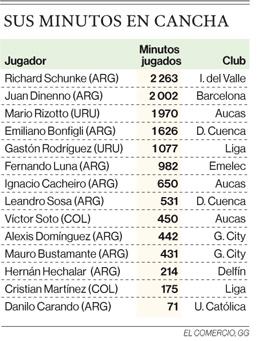 14 extranjeros son suplentes en nueve clubes de la Serie A