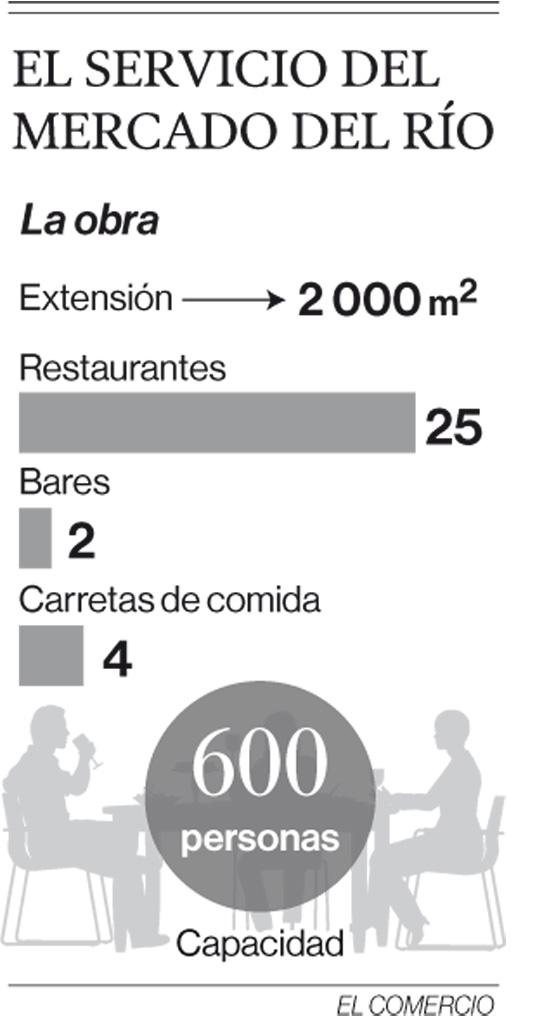Un nuevo espacio para la gastronomía en Guayaqil