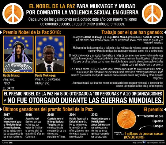 El Nobel de la Paz premia a dos héroes de la lucha contra la violencia sexual