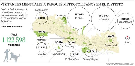 Asaltos parque metropolitanos de Quito
