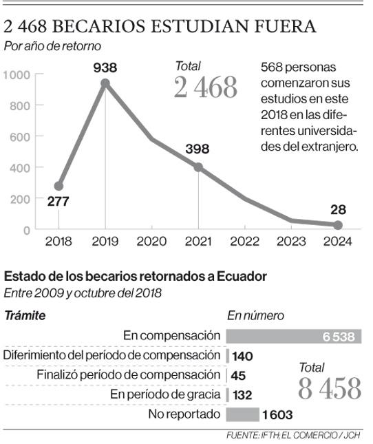 Nuevos mecanismos para devengar becas ya rigen en el Ecuador