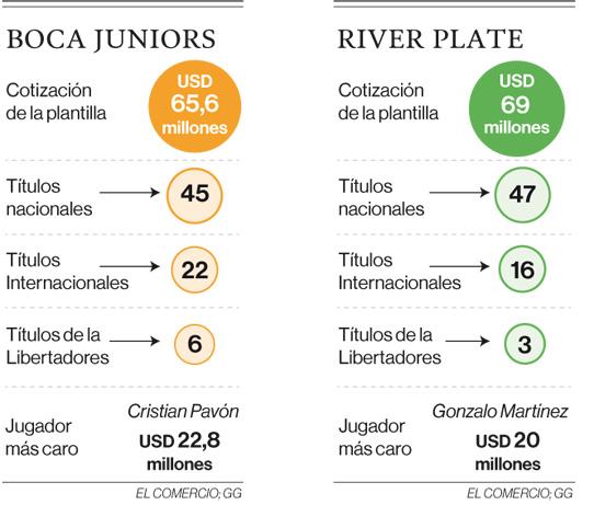 Los equipos finalistas de la Copa Libertadores se cotizan en USD 217,3 millones