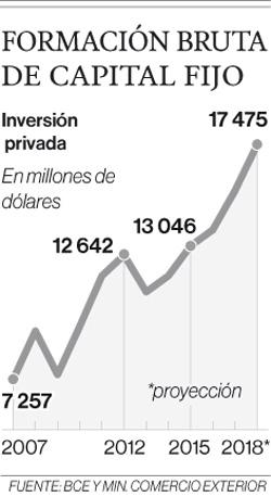 Lenín Moreno defiende la Pro forma y espera inversión histórica