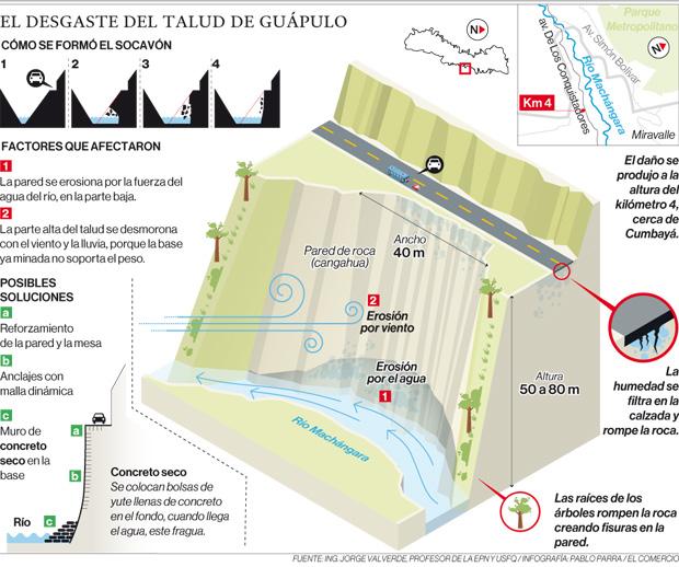 Obras socavón Guápulo