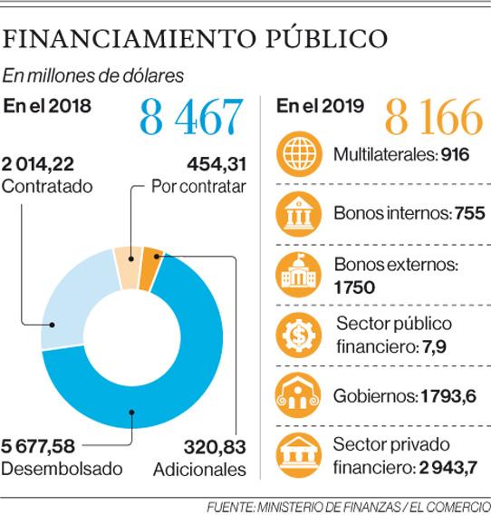 Millones inversión Ecuador
