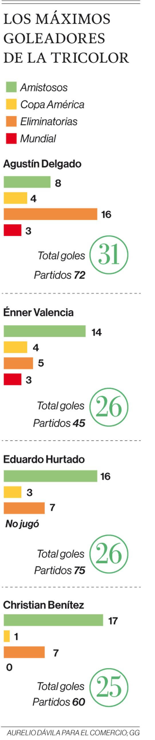 Énner Valencia lacks the label Agustín Delgado