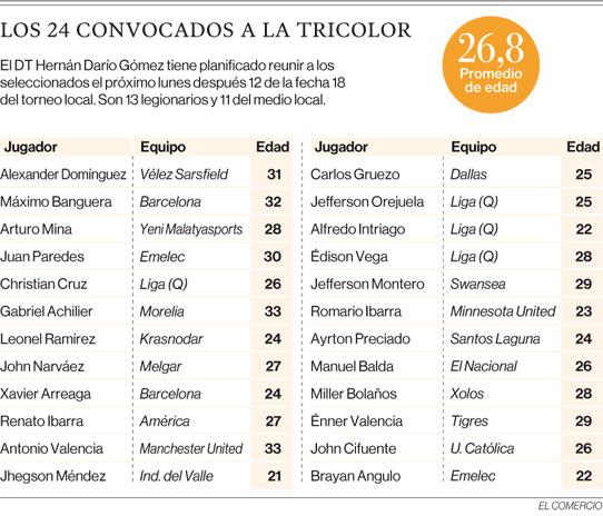 'Bolillo' Gómez apuesta por los experimentados ante Perú y Panamá