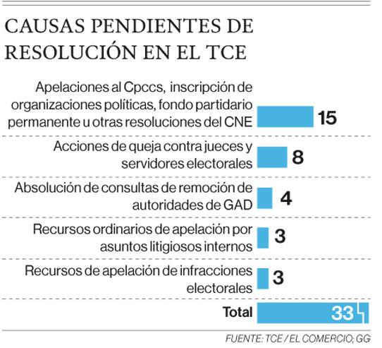 Período electoral se inició con 33 causas detenidas en el TCE