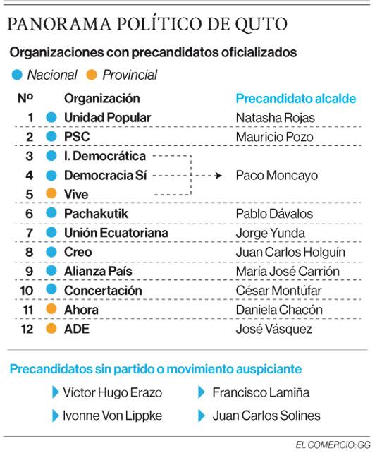Precandidatos Alcaldía