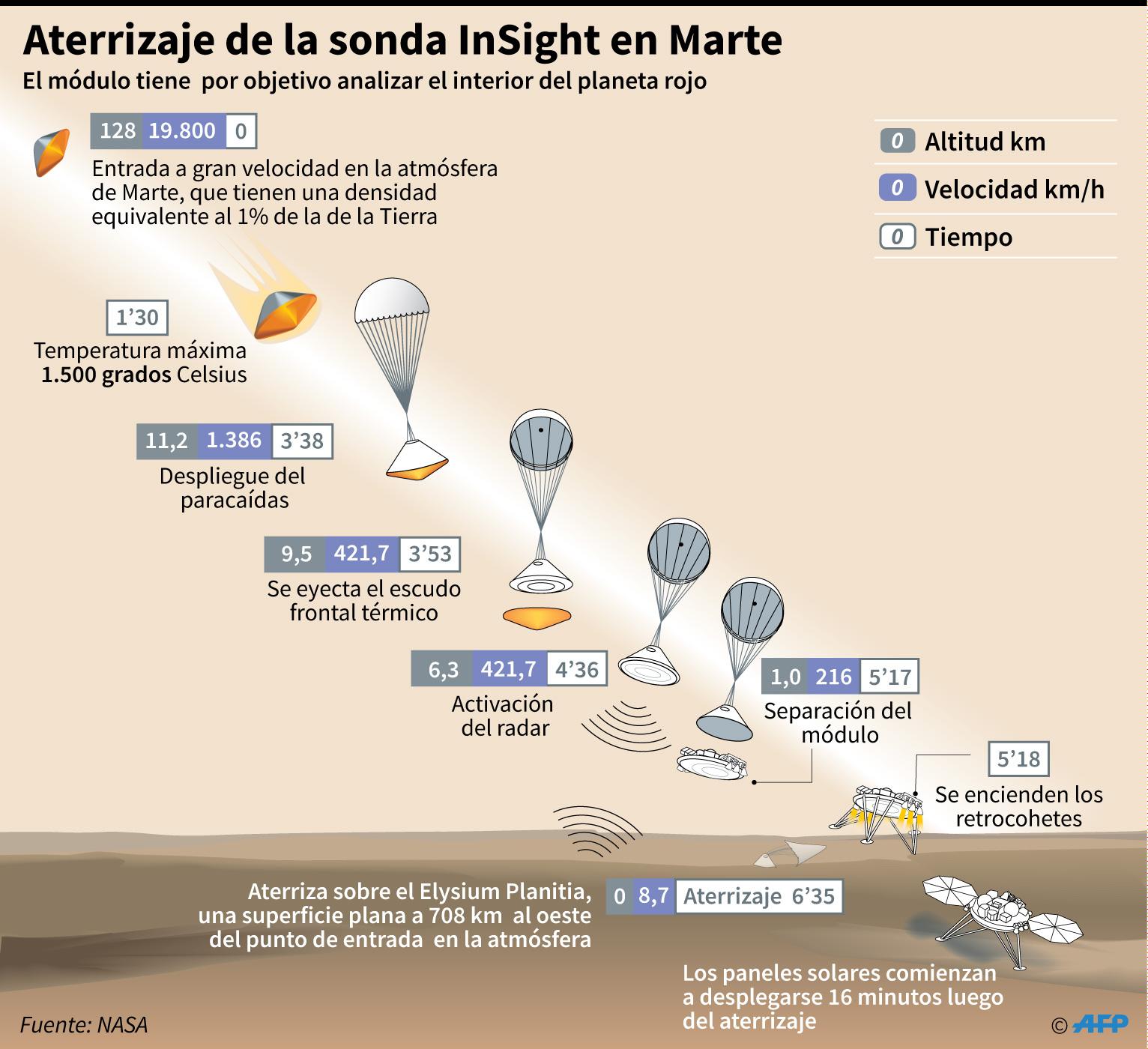 Infografía del aterrizaje de la sonda Insight en el planeta Marte. Fuente: AFP
