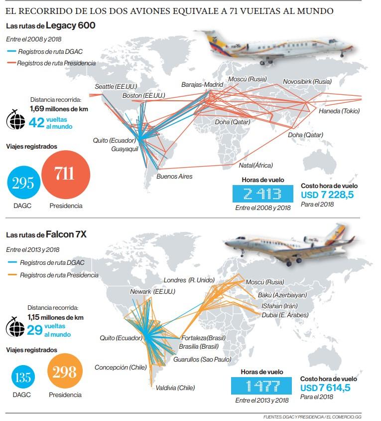 Gasto millonario con 2 aviones presidenciales en una década