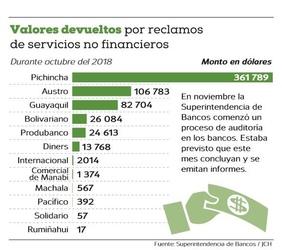 La 'Súper' de Bancos alista sanciones