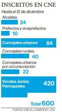 El CNE ya ha inscrito a 600 candidatos para los comicios