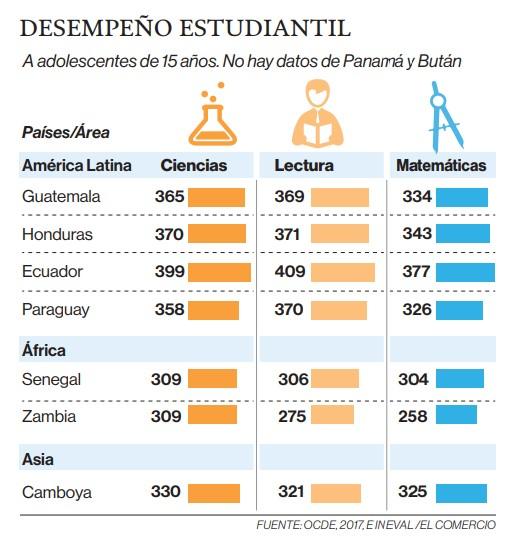 Resultados de la evaluación PISA-D plantean varios retos en educación