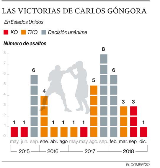 El púgil esmeraldeño Carlos Góngora noquea a sus rivales en los primeros asaltos