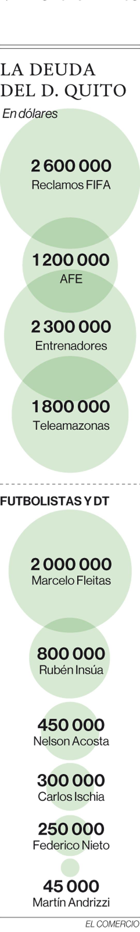 El Deportivo Quito ha sufrido tres descensos en cuatro años