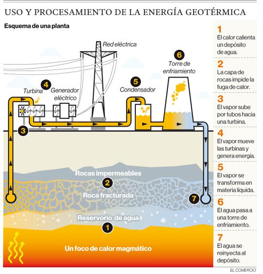 Ecuador estudia su potencial en geotermia