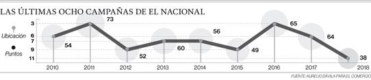 La falta de gestión pesó en el fracaso criollo en la temporada 2018