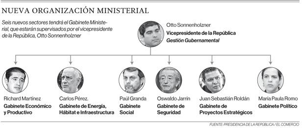 Nueva organización ministerial