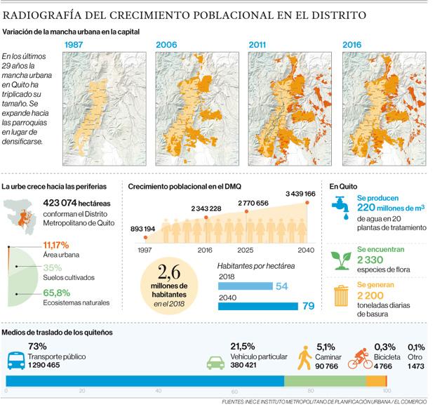 Cinco desafíos marcan el crecimiento de Quito