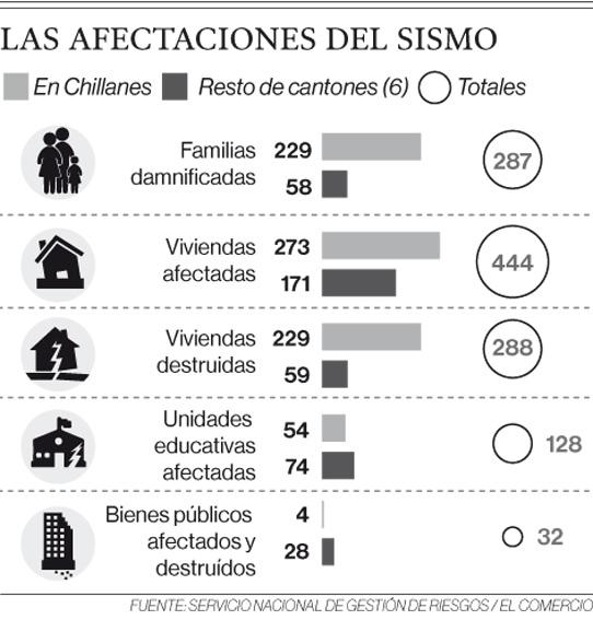 229 familias aún viven en carpas en Bolívar